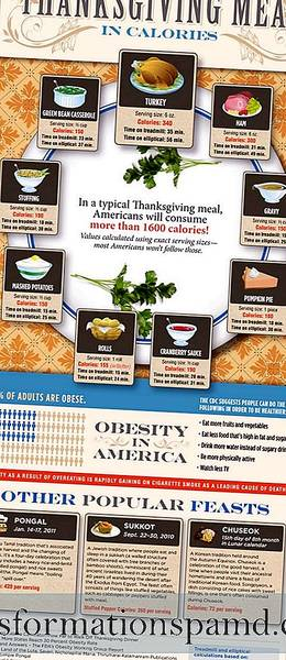 Thanksgiving Meal in Calories (Infographic)