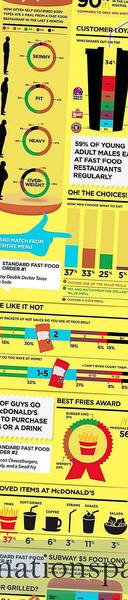American Dudes & Fast Food (Infographie)